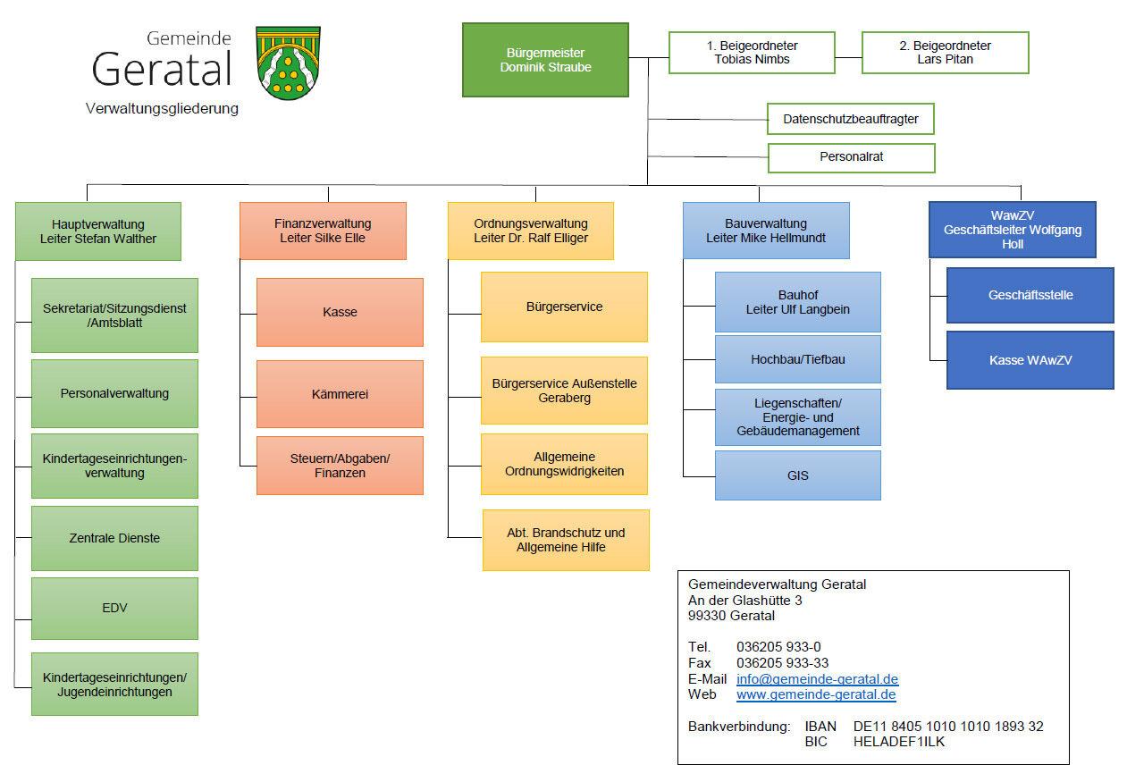Verwaltungsstruktur