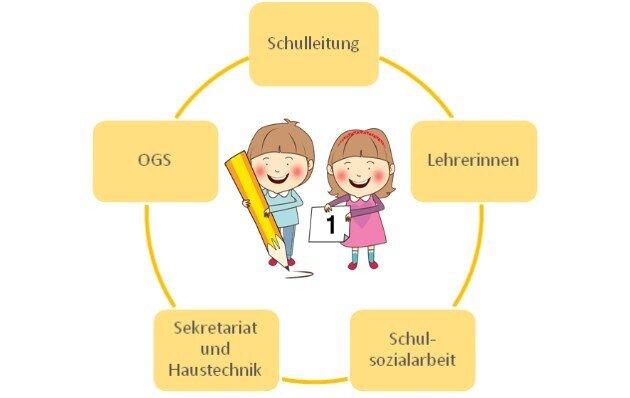 Grafik_Kollegium