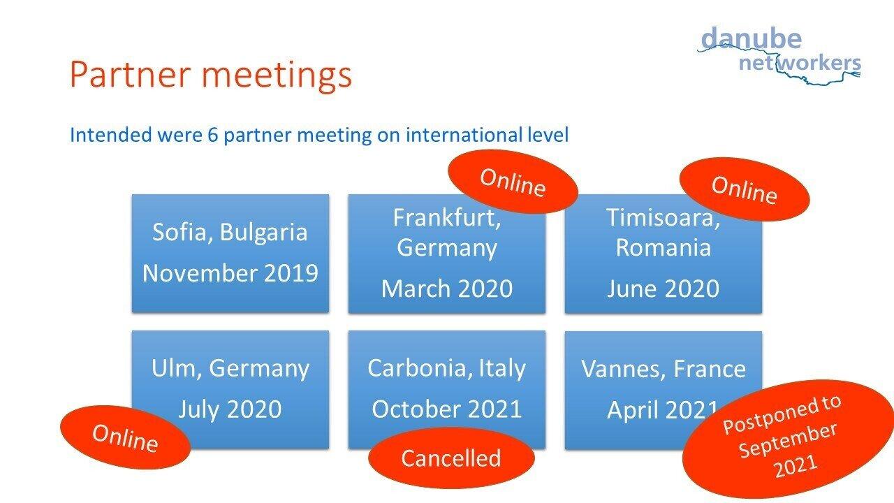 Intended partner meetings