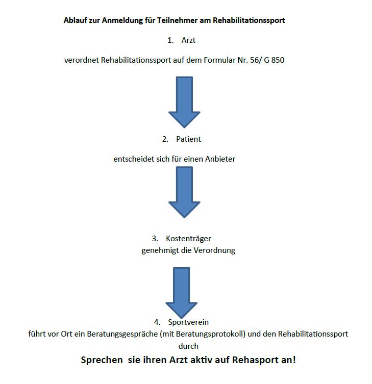 Antrag_stellen