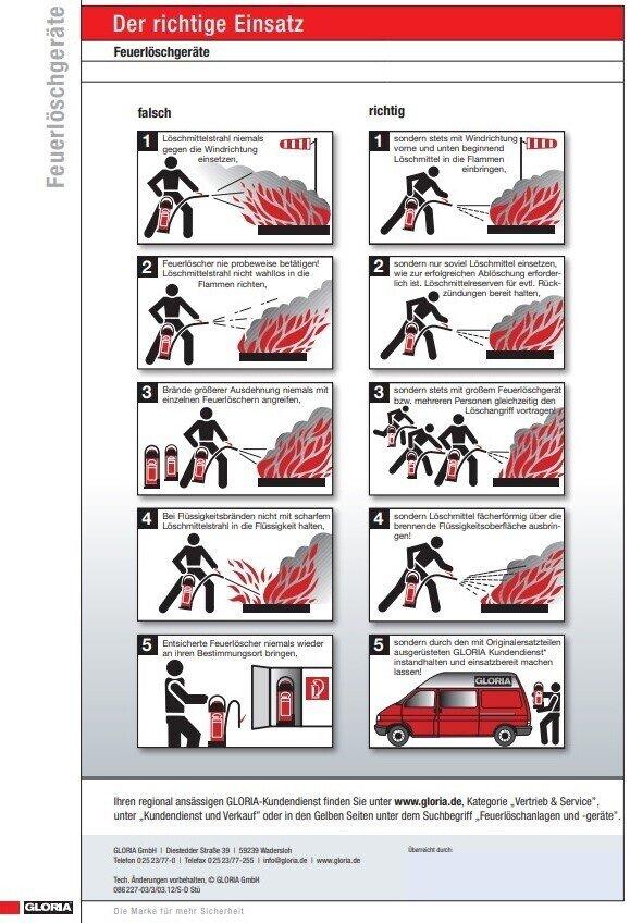 Einsatz Feuerlöscher