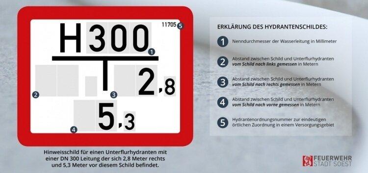 Kennzeichnung Hydrant