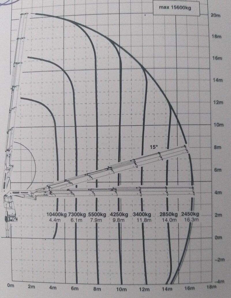 Diagramm E