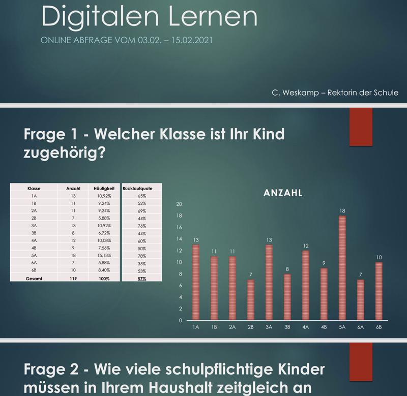 Ergebnisse der  Elternumfrage zum  Digitalen Lernen