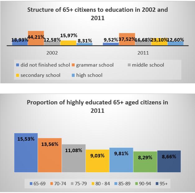 Source: Statistical Office of the Republic of Serbia. http://publikacije.stat.gov.rs/G2015/Pdf/G20154007.pdf