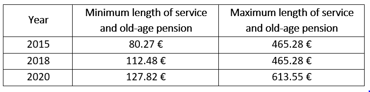 Old-age Pension in Bulgaria