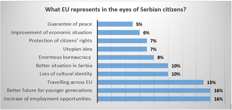 Source: Republic of Serbia Ministry of European Integration; https://www.mei.gov.rs/upload/documents/nacionalna_dokumenta/istrazivanja_javnog_mnjenja/ijm_dec_19.pdf