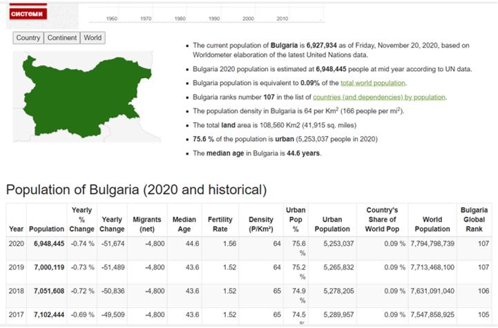 Source: https://www.worldometers.info/world-population/bulgaria-population/