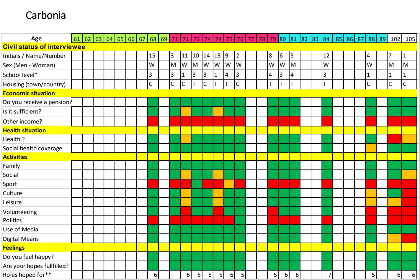 Carbonia grid