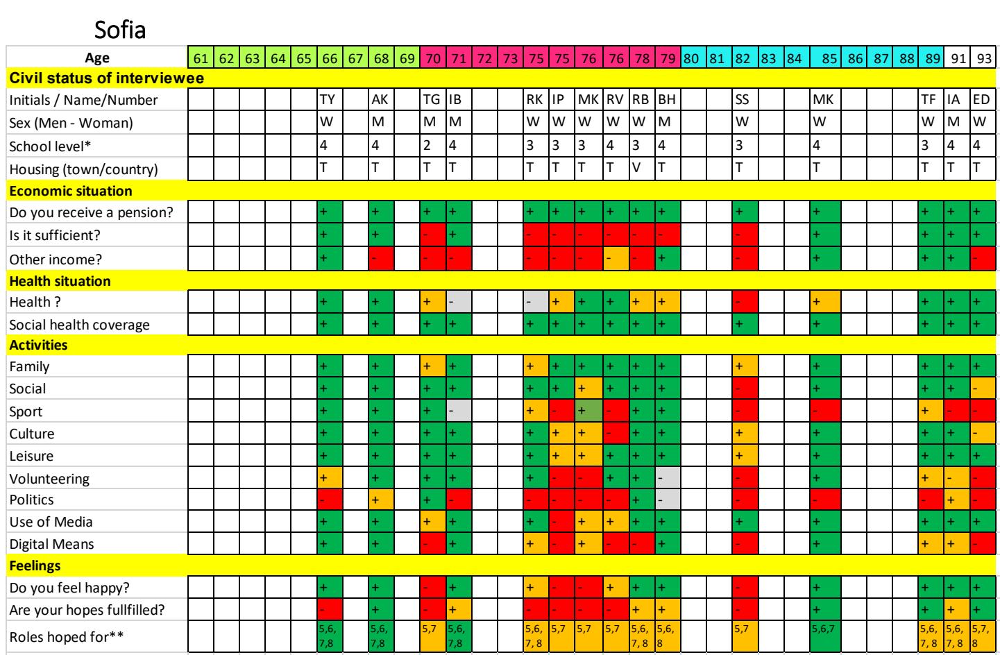 Sofia grid