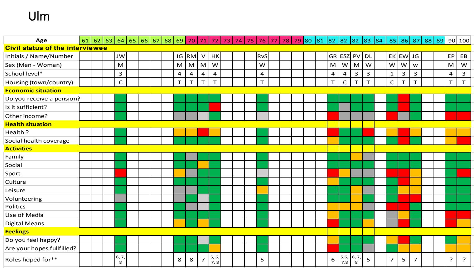 Ulm grid