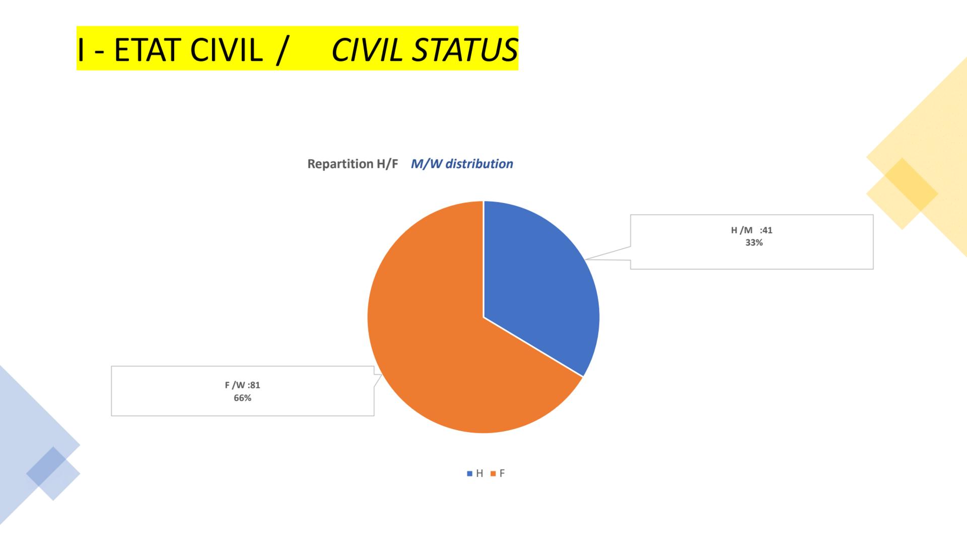 Civil status