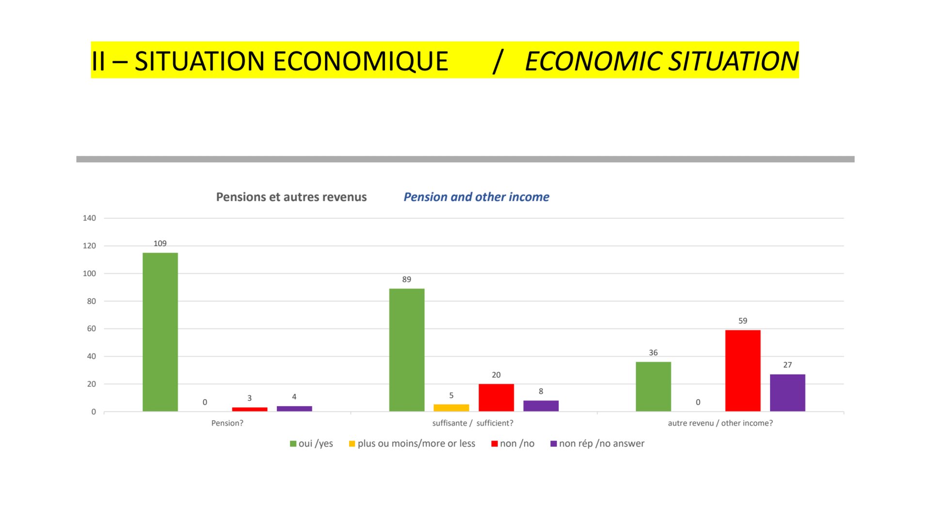Economic sitaution