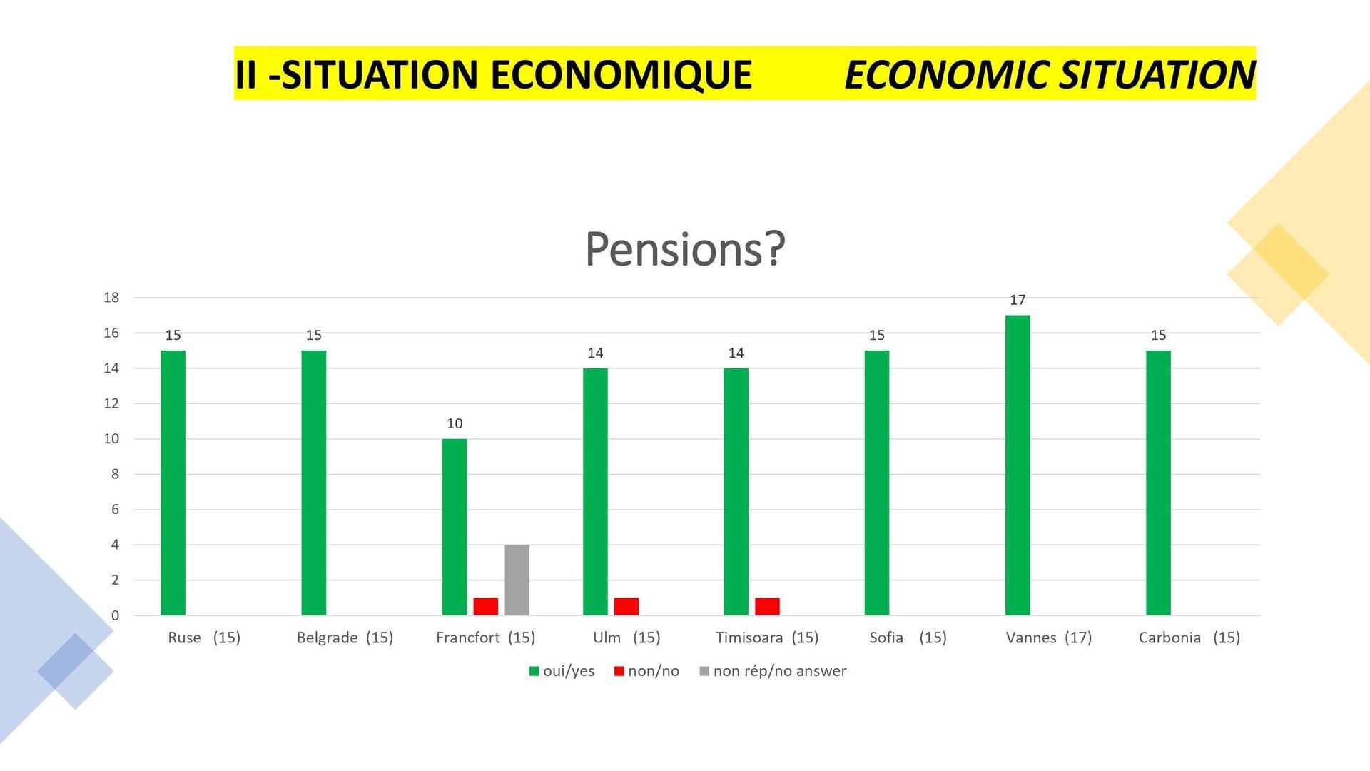 Economic situation