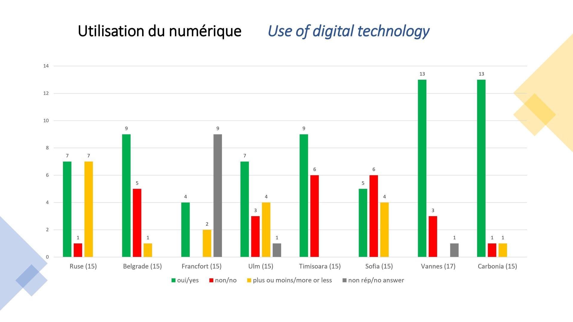 Use of digital technology