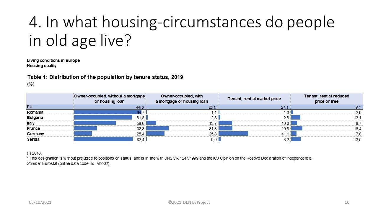 Housing circumstances