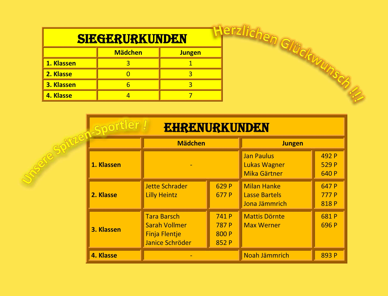 Magnificent Einer Tabelle 2Klasse Ideas - Kindergarten Arbeitsblatt ...