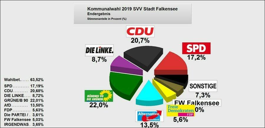 Grafische Darstellung des Wahlergebnisses als Tortendiagramm