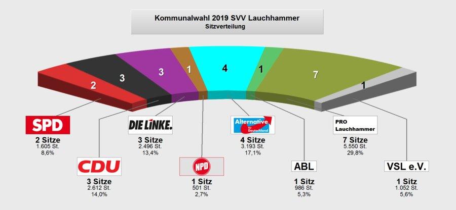 Sitzverteilung SVV 2019