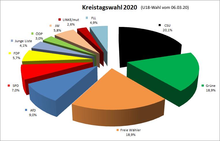 Ergebnis_Kreistag_2020_Diagramm