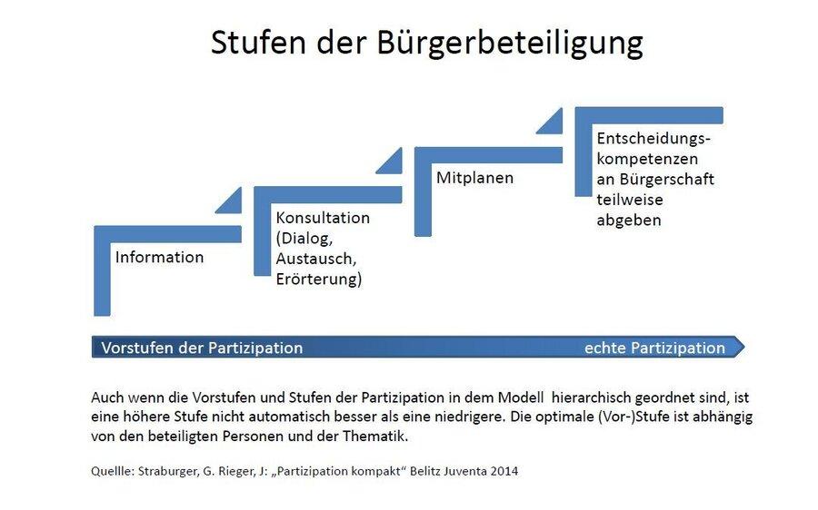 Das Bild zeigt die Stufen der Bürgerbeteiligung