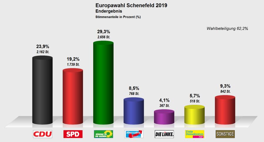 EU-Schenefeld-2019-Endergebnis