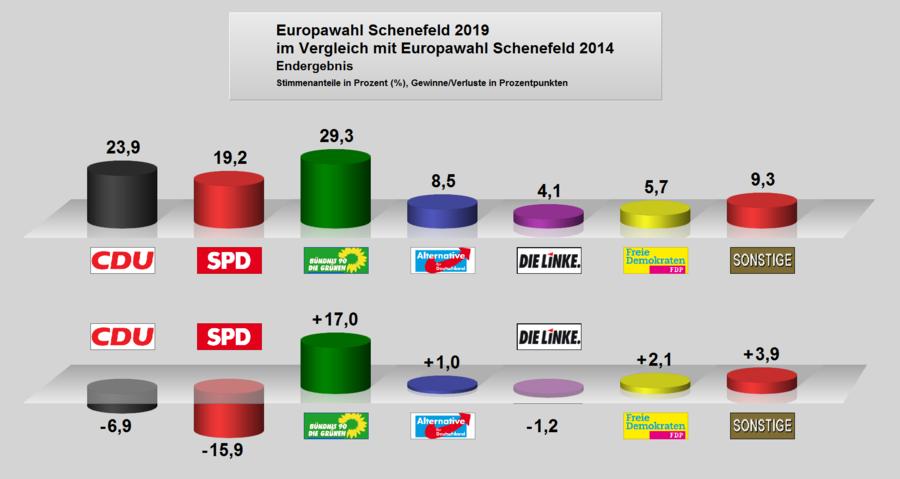 EU-Schenefeld-2019-Vergleich-mit-2014