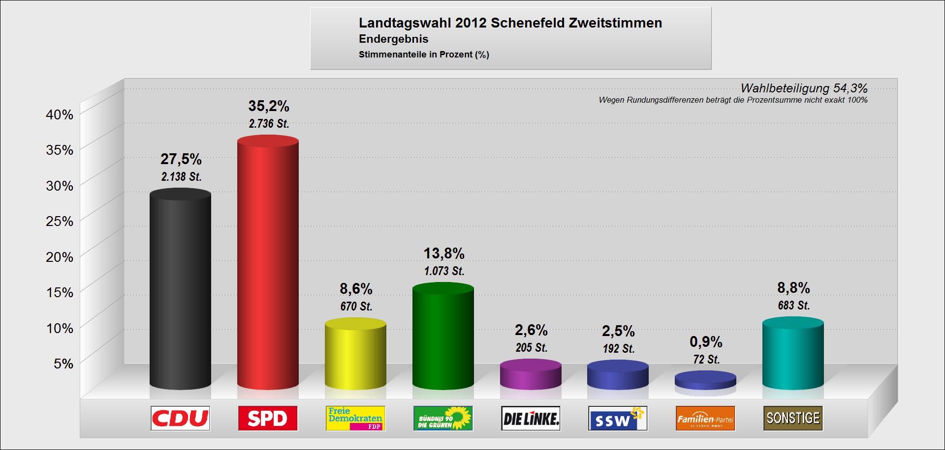 Endergebnis Zweitstimme LTW 2012