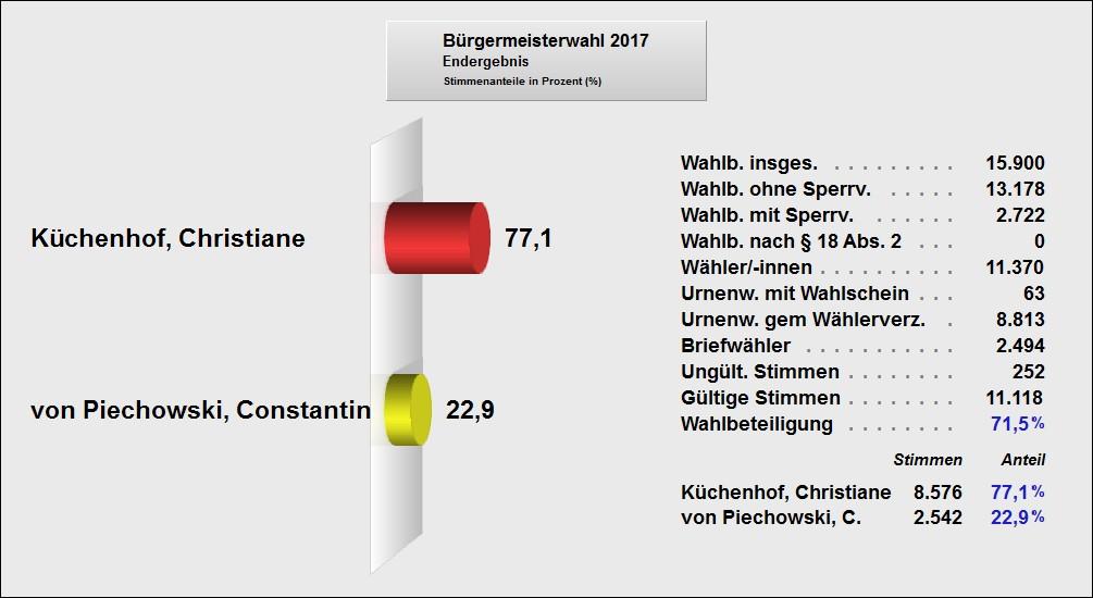 Endergebnis BGM Wahl 2017