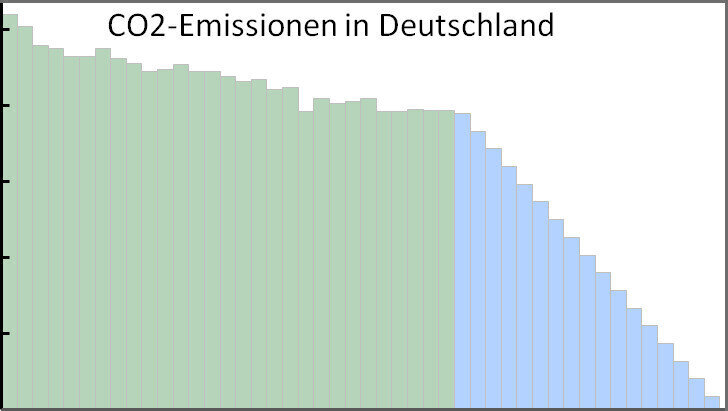 Dekarbonisierung - Diagramme