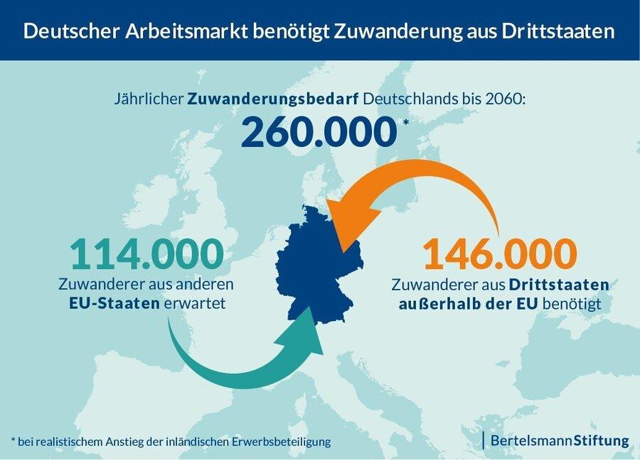 DW_Bertelsmannstiftung-zuwanderung-arbeitsmarkt