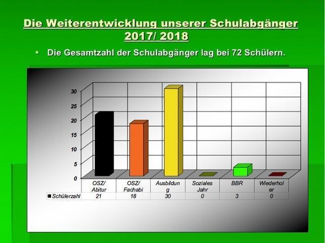 Schulabgänger 2017/2018
