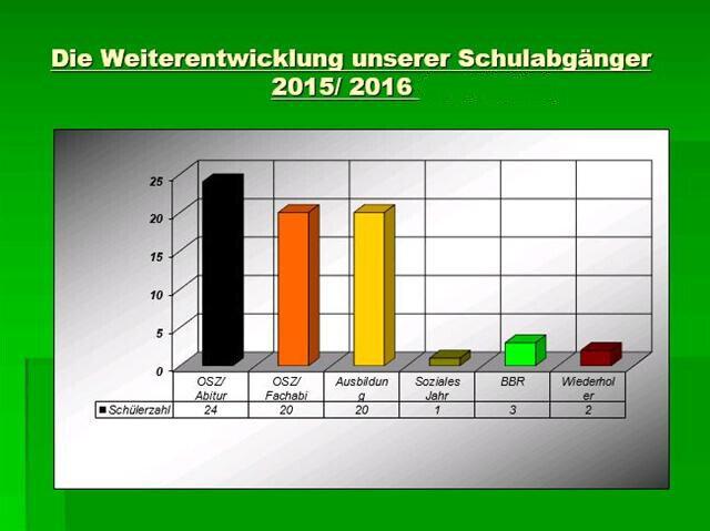 Schulabgänger 2015/2016
