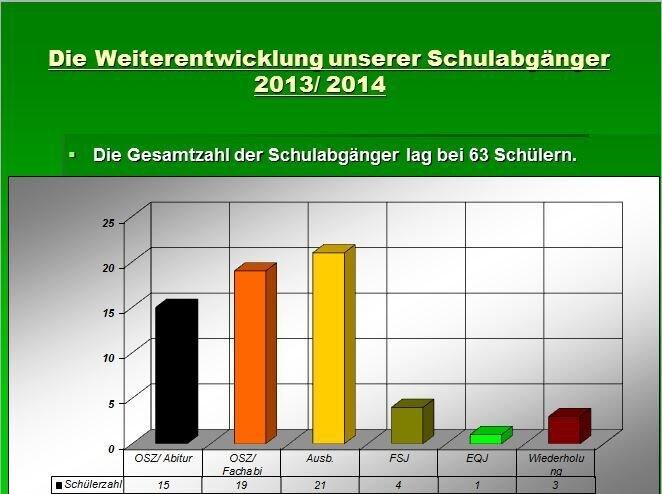 Schulabgänger 2013/2014
