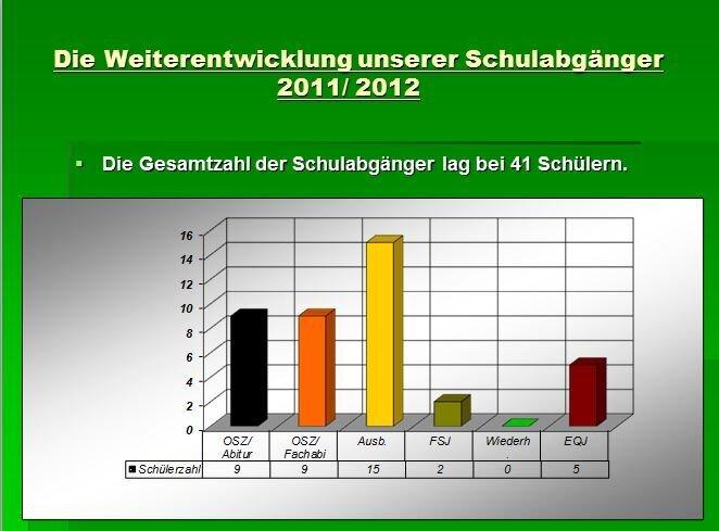 Schulabgänger 2011/2012