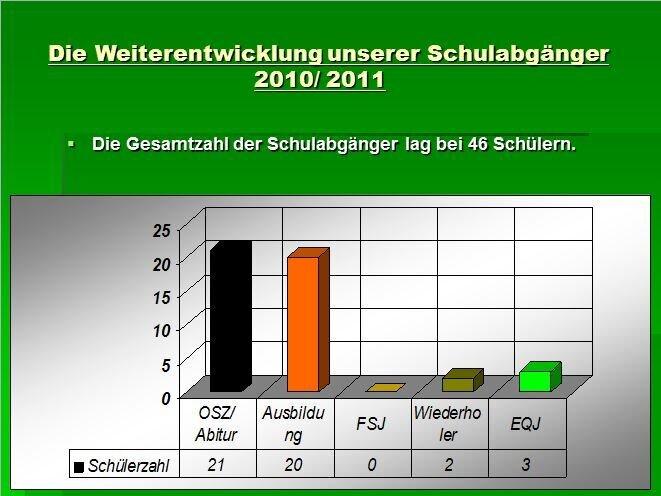 Schulabgänger 2010/2011