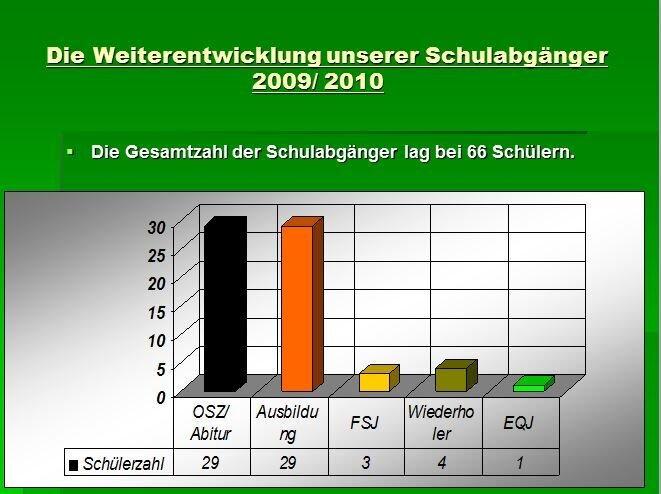 Schulabgänger 2009/ 2010