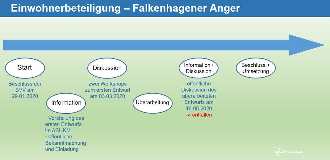Grafik Einwohnerbeteiligung zur Neugestaltung des Falkenhagener Anger