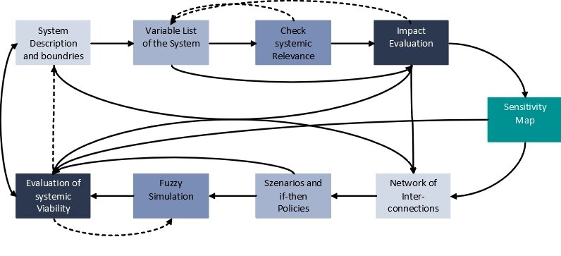 Method and stepwise approach