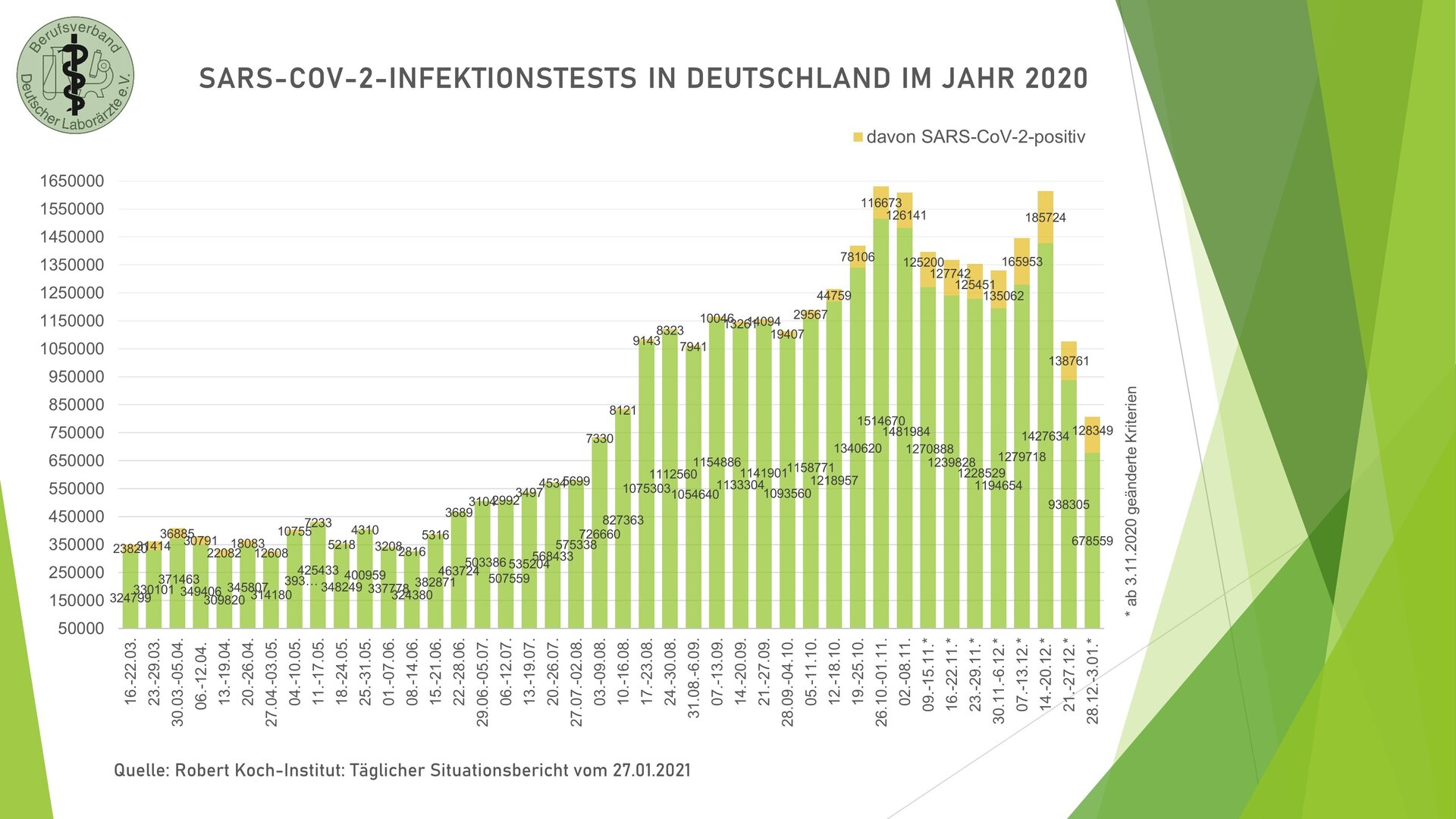 SARS-CoV-2-Infektionstests 2020
