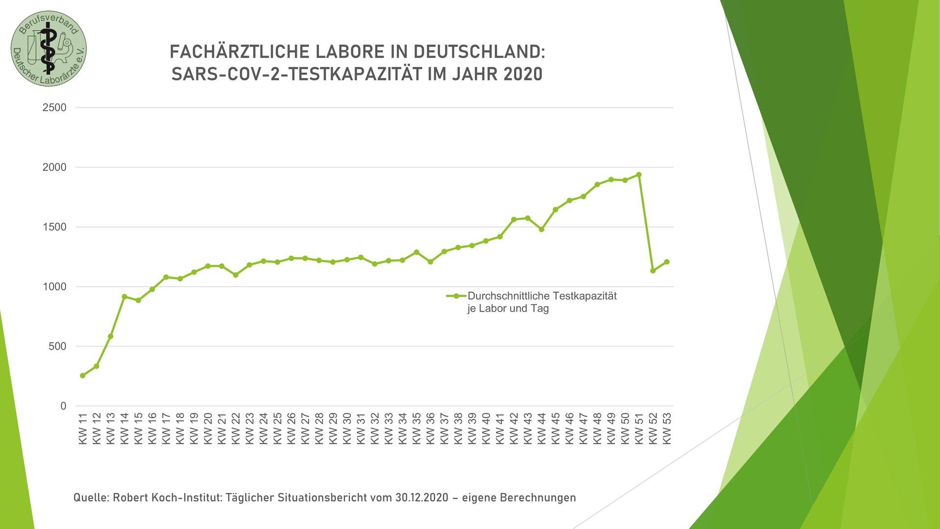 SARS-CoV-2: durchschnittl. Testkapazität/Labor 2020