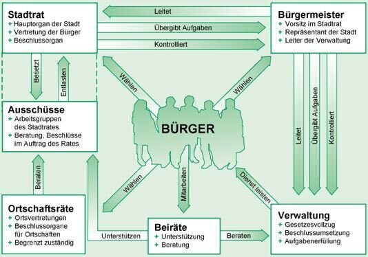 Kommunalstruktur