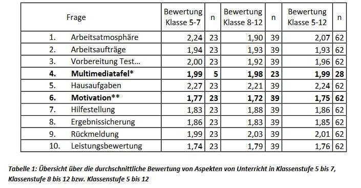 Tabelle_Auswertung