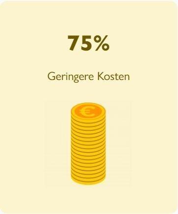 75% Geringere Kosten