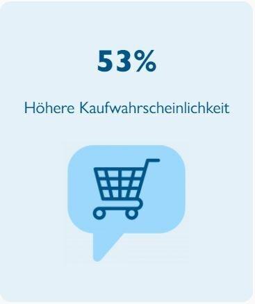 53% Höhere Kaufwahrscheinlichkeit