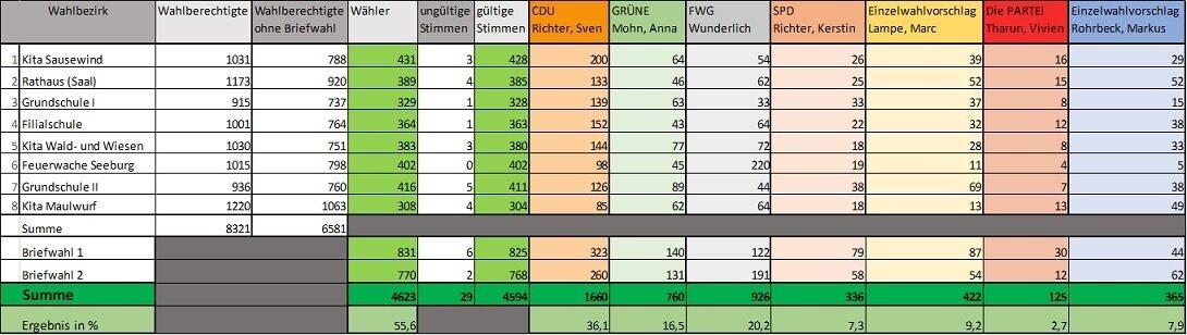 Ergebnis Wahlkreise