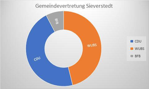 Gemeindevertretung Sieverstedt - Graphik