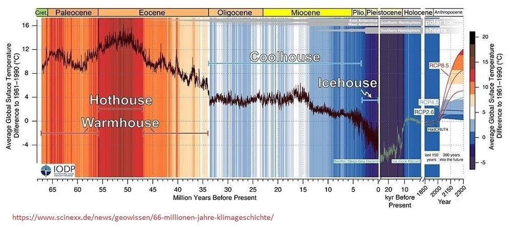 Klima seit dem Aussterben der Dinosaurier