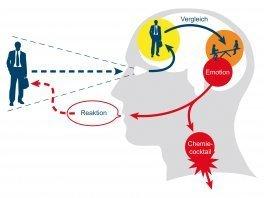 Der Autopilot - der Neandertaler in uns