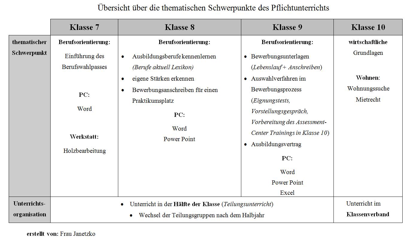 Übersicht über die thematischen Schwerpunkte des Pflichtunterrichts